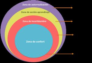 zona-de-confort.png